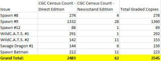 Newsstand Editions: CGC Census Data