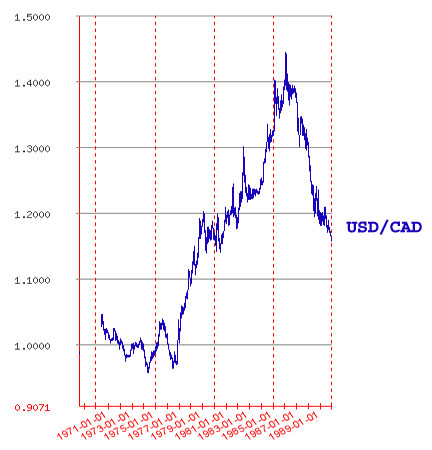 This chart shows the U.S. to Canadian dollar exchange rate, during the 1970's and 1980's. Notice how it bumped around near parity (1 for 1) during the 1970's but then spiked dramatically during the 1980's.