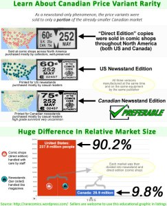 Learn about Canadian price variant rarity
