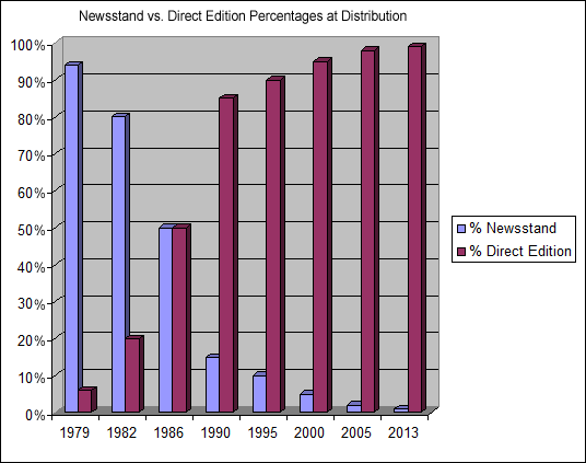 Direct Edition comic book sales overtook newsstand sales in 1986.  Newsstand sales would dwindle as a percentage down to 1% by 2013, after which Marvel pulled the plug on newsstand sales.