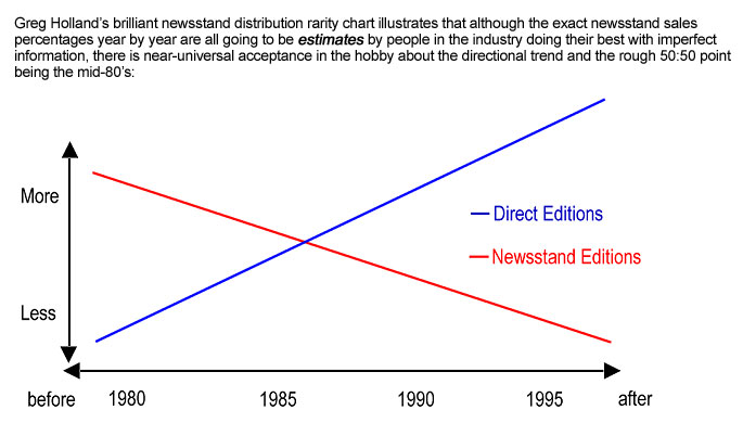 Greg Holland's brilliant newsstand distribution rarity chart illustrates that although the exact newsstand sales percentages year by year are all going to be estimates by people in the industry doing their best with imperfect information, there is near-universal acceptance in the hobby about the directional trend and the rough 50:50 point being the mid-80's.