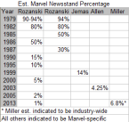Marvel Newsstand Rarity Percentages