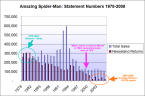 Amazing Spider-Man Newsstand Sales Trend