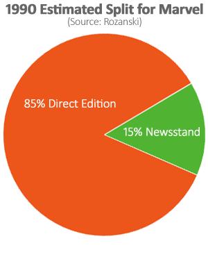newsstand-estimate-1990