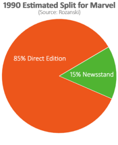 Estimated 1990 split for Marvel: 15% newsstand to 85% direct edition.