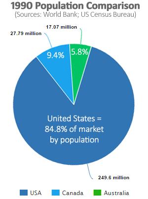 population-comparison-1990