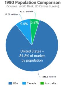 A 1990 population comparison for the USA, Canada, and Australia, shows Australia at 5.8%.