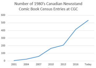 Growth in CGC Census Entries: 5 in 2001, 532 by November 2017.
