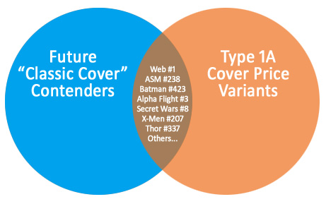 Venn Diagram:  Future Classic Cover Contenders intersecting with Type 1A Cover Price Variants.