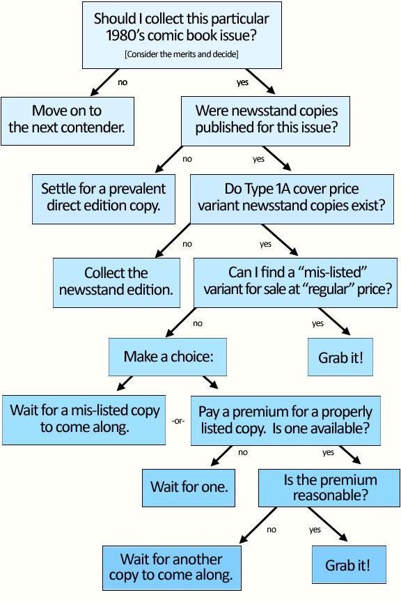 cpv-decision-tree