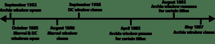 archie-timeline