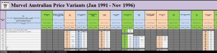 Marvel Australian Price Variant Comic Book Research Spreadsheet, in progress, courtesy of Steve Cranch!