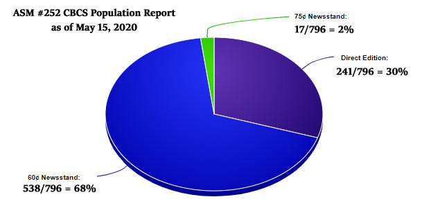 asm-252-cbcs-population-report