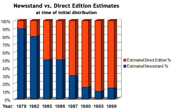 Newsstand vs. direct edition estimates, at time of initial distribution