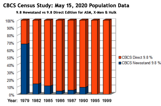 CBCS census study: May 15, 2020 Population Data -- NM/MT newsstand versus direct edition by year, for Amazing Spider-Man, Uncanny X-Men, and Incredible Hulk
