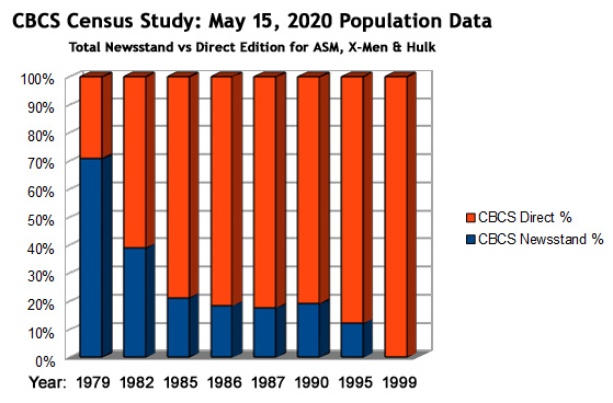 CBCS census study: May 15, 2020 Population Data -- total newsstand versus direct edition by year, for Amazing Spider-Man, Uncanny X-Men, and Incredible Hulk
